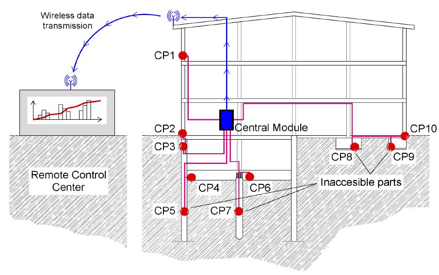 Diagrama de projecte d'implantació de Corrochip